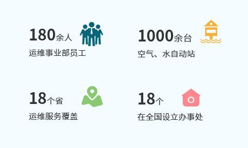 1000余台空气、水自动站,运维服务覆盖18个省。